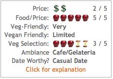 Chocolat Rating